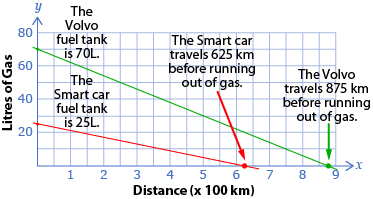 This graph shows two linear relations comparing gas consumption versus distance travelled for two kinds of cars, a Volvo and a Smart car.